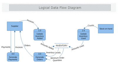Data Flow Diagram | MyDraw
