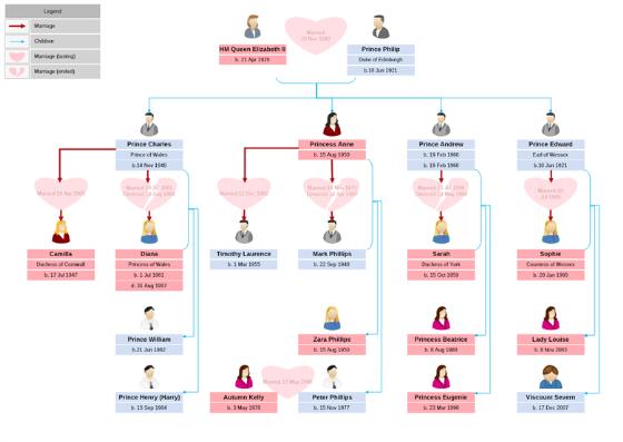Family Tree Diagram | MyDraw
