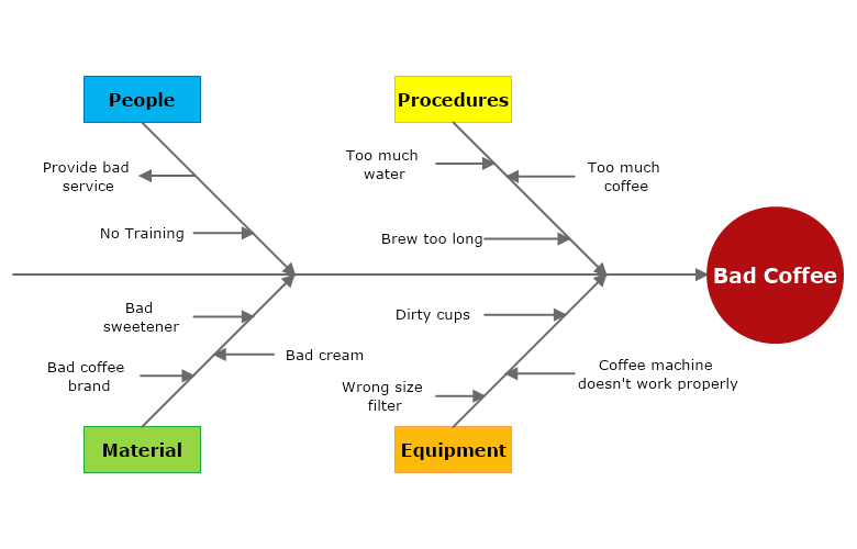 Bad Coffee Cause and Effect Diagram