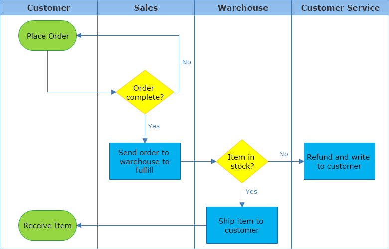 Cross Functional Diagram Sales Process
