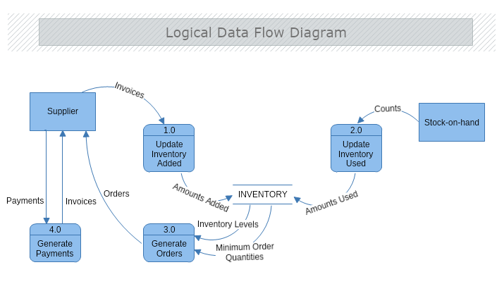 Logical Data Flow Diagram