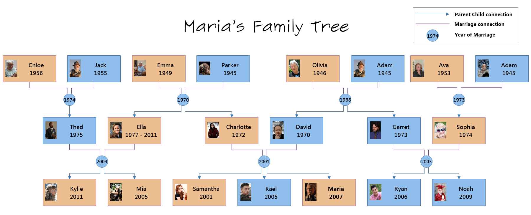 Formatted Family Tree