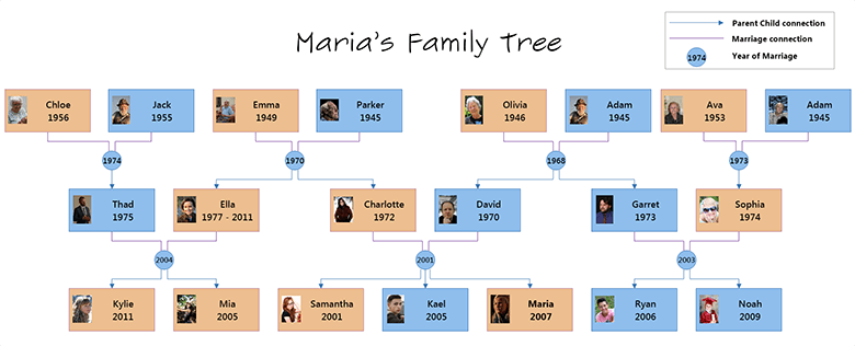 Formatted Family Tree Small
