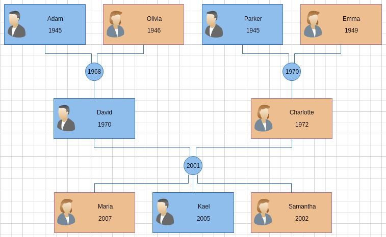 Immediate Family Tree