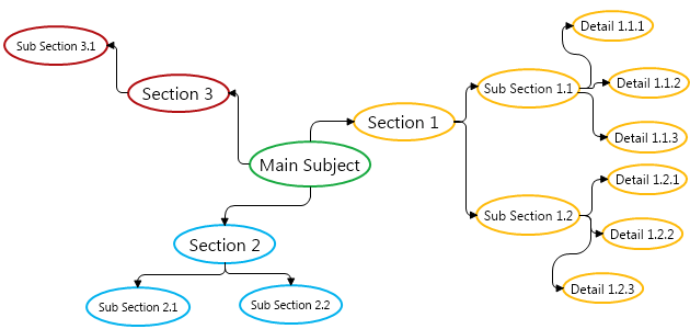Mind Map Diagram Mydraw