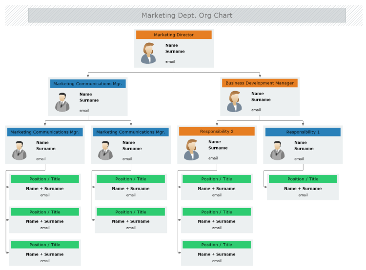 Marketing Department Org Chart