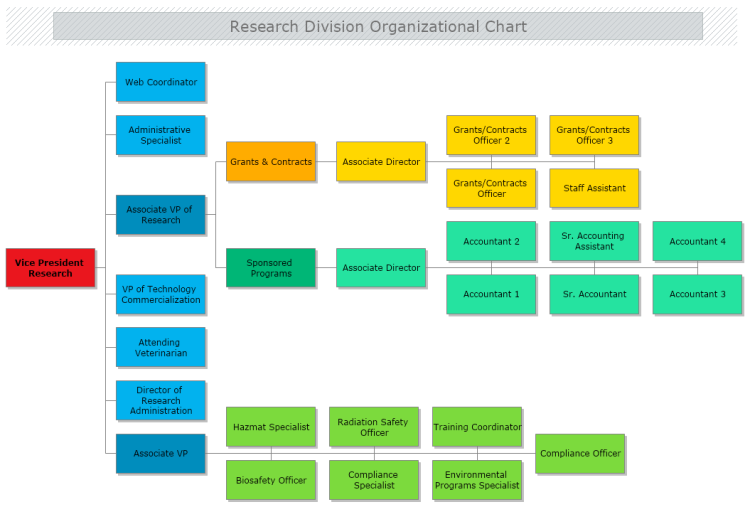 Research Division Organizational Chart