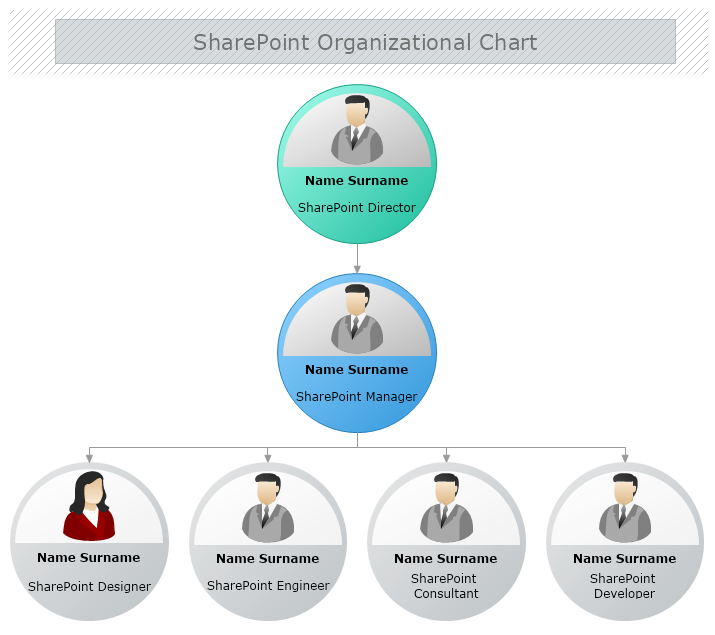 Share Point Organizational Chart