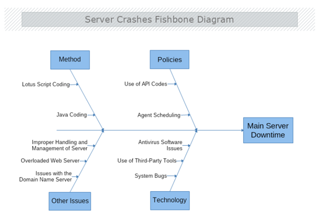 Diagram software for drawing flowchart org chart mind map floor diagram software for drawing flowchart org chart mind map floor plan network uml and business diagrams mydraw ccuart Image collections