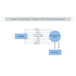 Library Information System DFD Context Diagram thumb