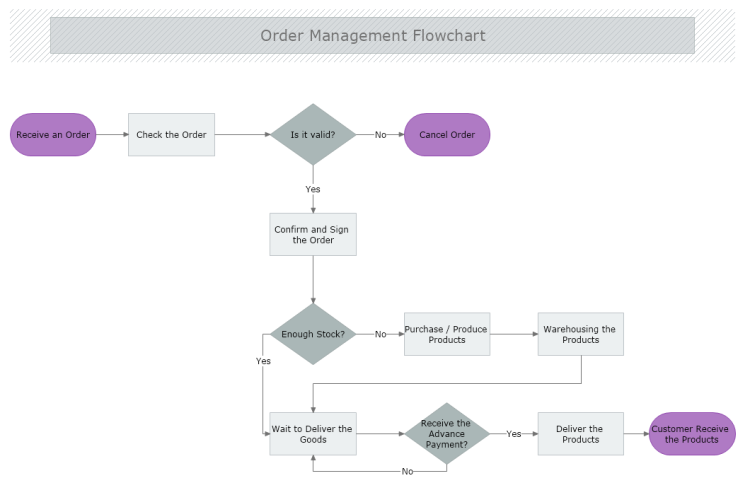 Order Management Flowchart