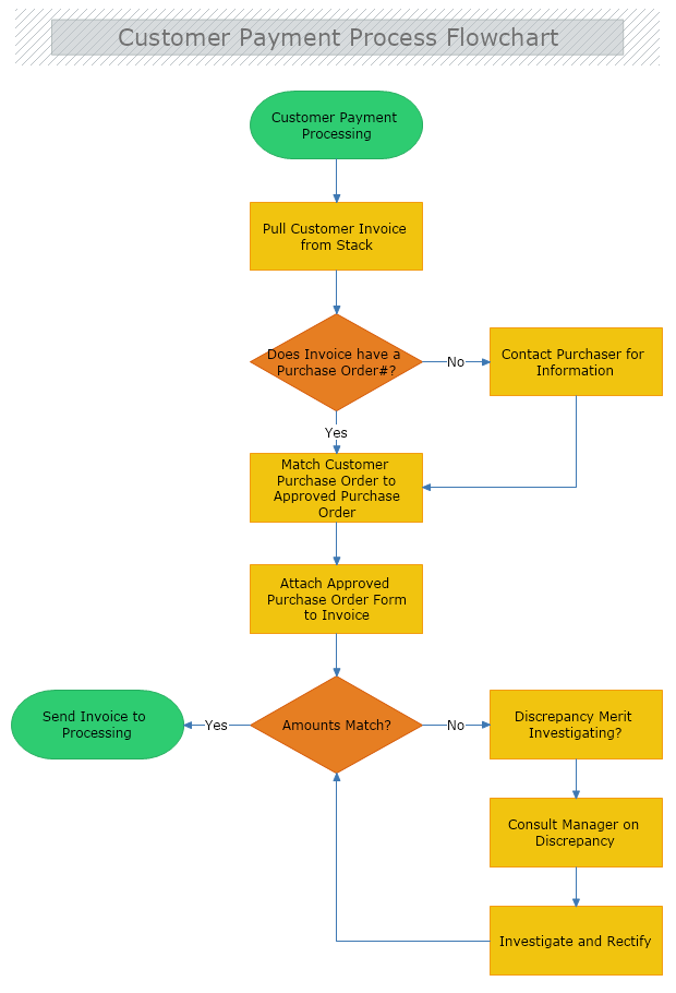 Customer Payment Process Flowchart