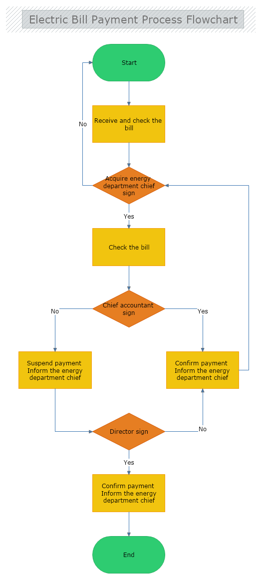 Electric Bill Payment Process Flowchart