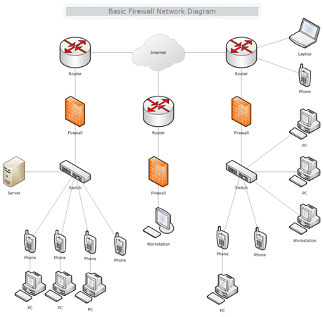 Basic Firewall Network Diagram