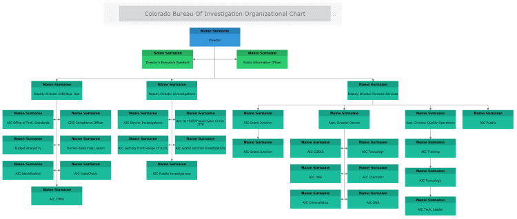 Colorado Bureau of Investigation Organizational Chart