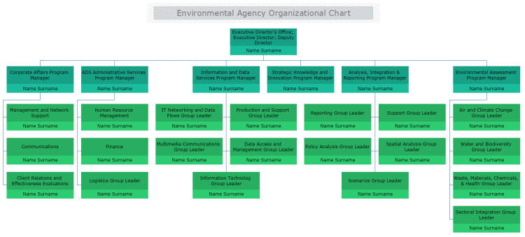 Environmental Agency Organizational Chart