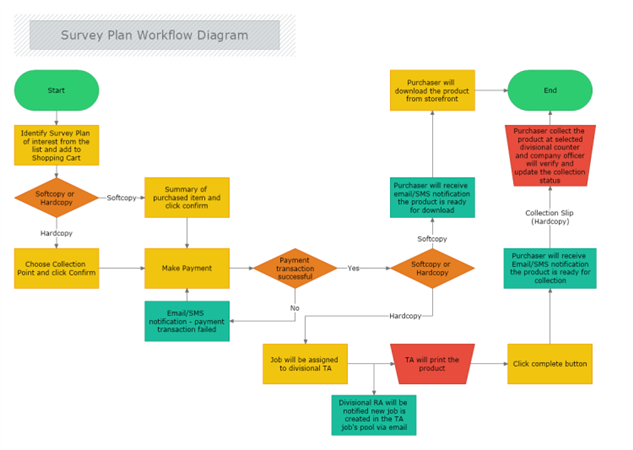 Diagram software for drawing flowchart org chart mind map floor diagram software for drawing flowchart org chart mind map floor plan network uml and business diagrams mydraw ccuart Gallery