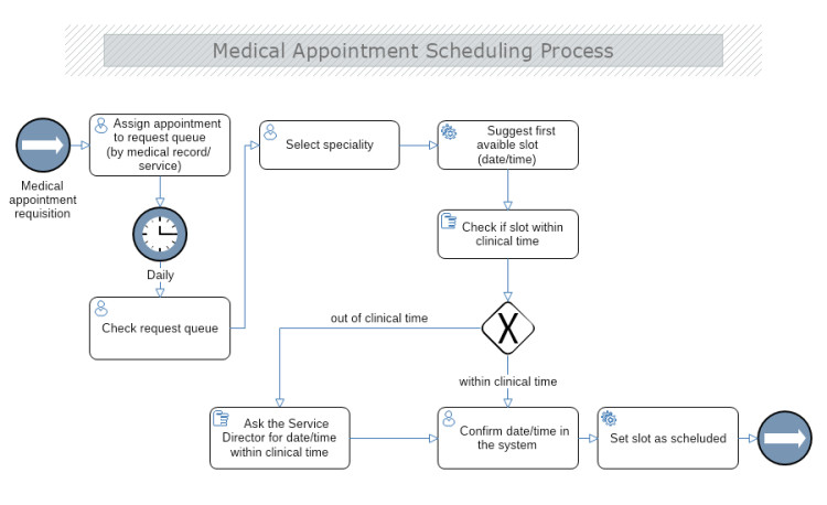 Medical Appointment Scheduling Process