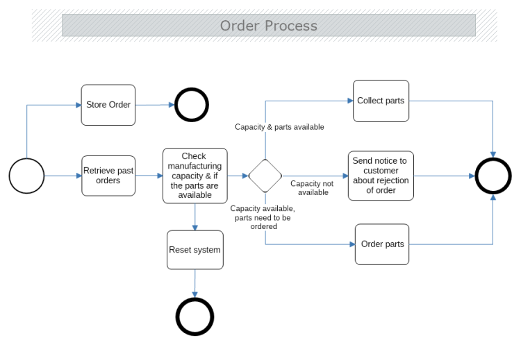 Order business process model and notation bpmn mydraw wajeb Gallery