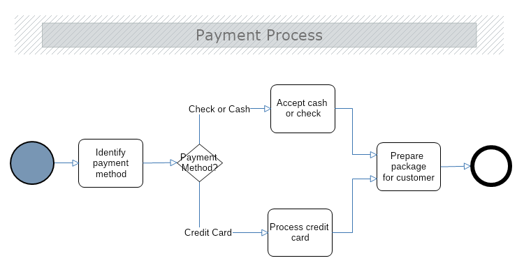 Payment business process model and notation bpmn mydraw wajeb Gallery