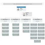 City Administration Organizational Chart thumb