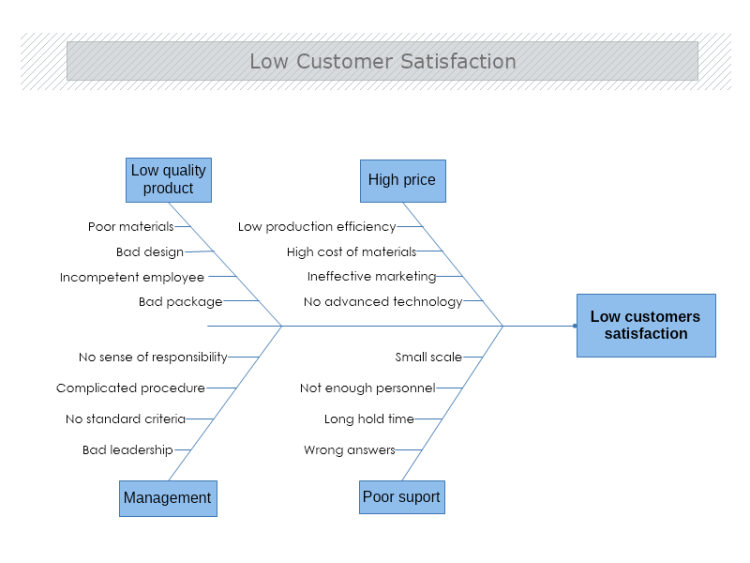 Low Customer Satisfaction Causeand Effect Diagram