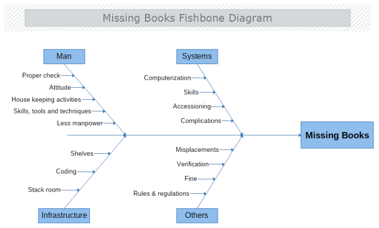 Missing Books Cause And Effect Diagram