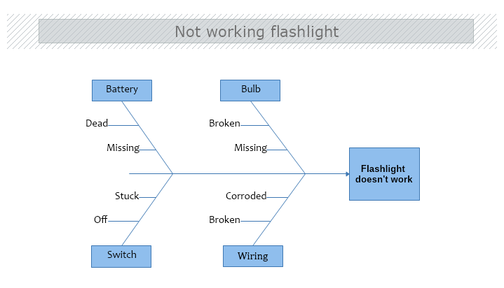 Not Working Flashlight Cause And Effect Diagram Mydraw