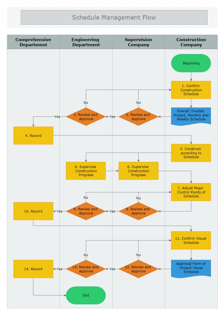 Schedule Management Flowchart