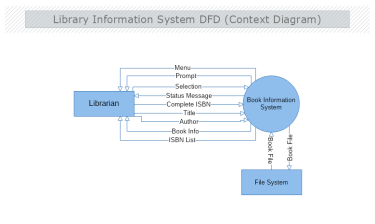 library information system dfd context diagram