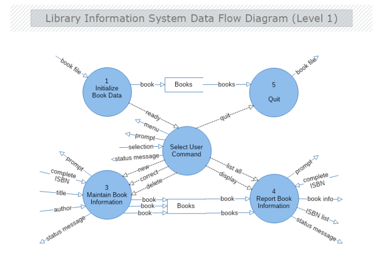 Library Information System Data Flow Diagram Level 1 Mydraw