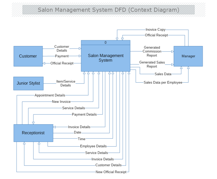 Salon Management System Context Data Flow Diagram
