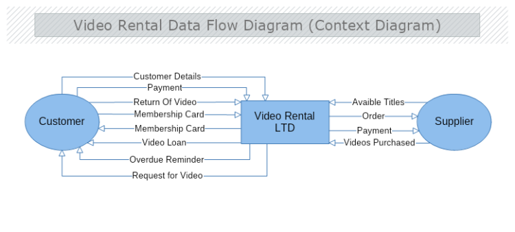Video Rental DFD Contex Diagram