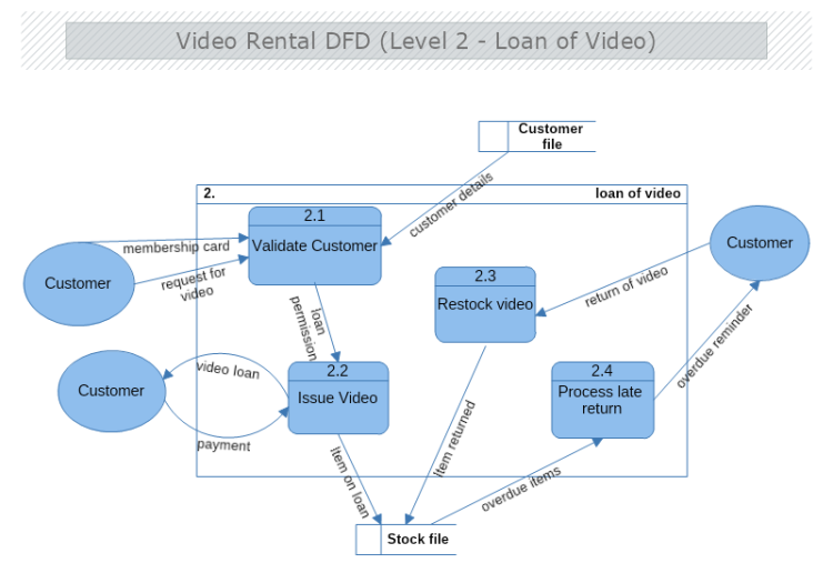 Video Rental Data Flow Diagram Level 2 Mydraw
