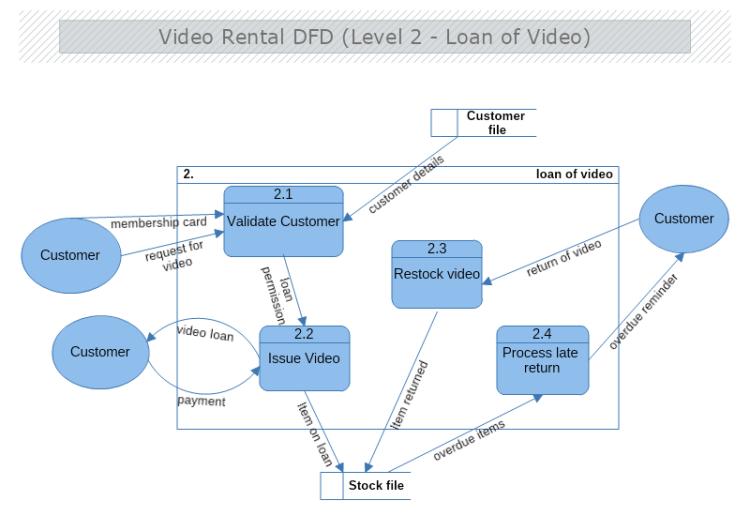Video rental data flow diagram level 2 mydraw ccuart Images