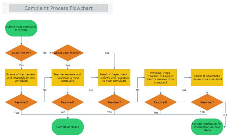 Complaint Process Flowchart Mydraw