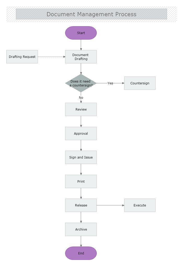 Document Control Process Flowchart MyDraw - Document management process