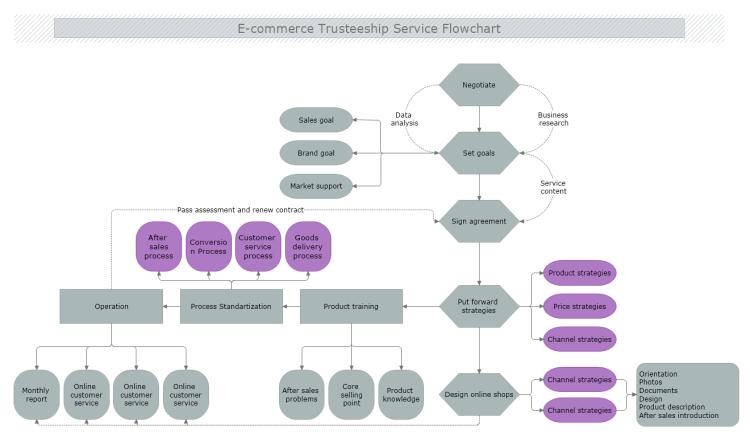 [SCHEMATICS_48ZD]  E-commerce Trusteeship Service Flowchart | MyDraw | Process Flow Diagram For E Commerce Website |  | MyDraw