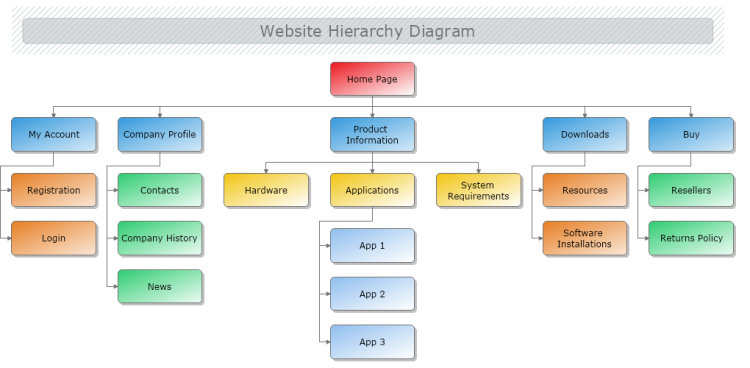 Website Hierarchy Diagram
