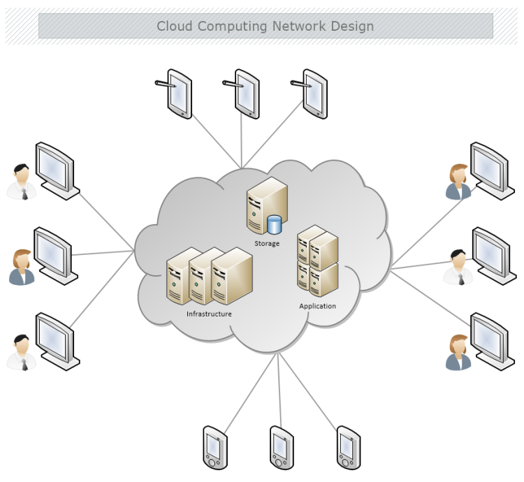 cloud computing network design mydraw