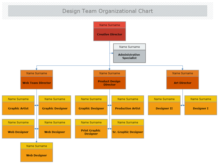 Design Team Organizational Chart