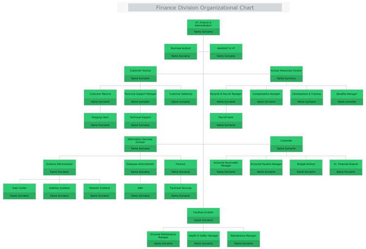 Finance Division Organizational Chart