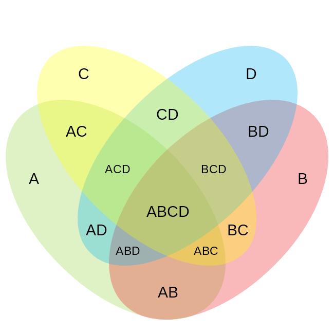 Four Ellipse Venn Diagram 4 Set Venn Diagram Mydraw