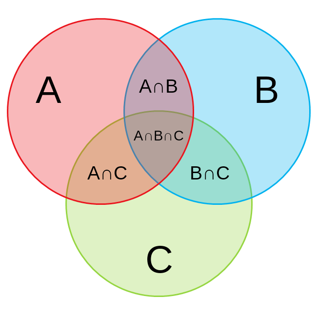 Three Circle Venn Diagram 3 Set Venn Diagram Mydraw