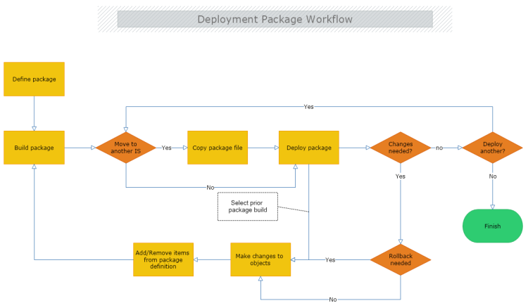 Deployment Package Workflow