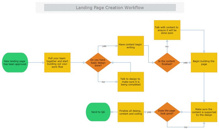 Landing Page Creation Workflow