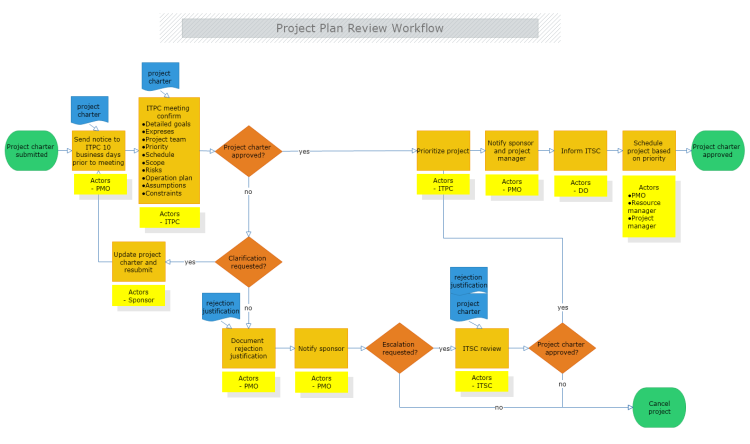 Project Plan Review Workflow