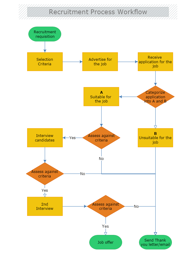Recruitment Process Workflow