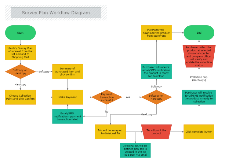 Survey Plan Workflow Diagram