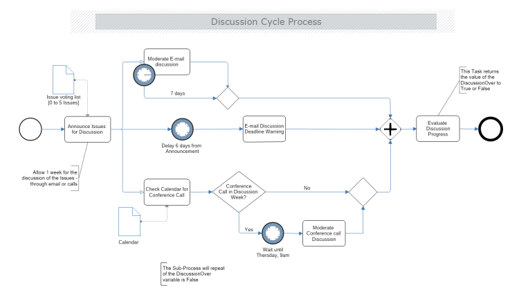 Discussion Cycle Process